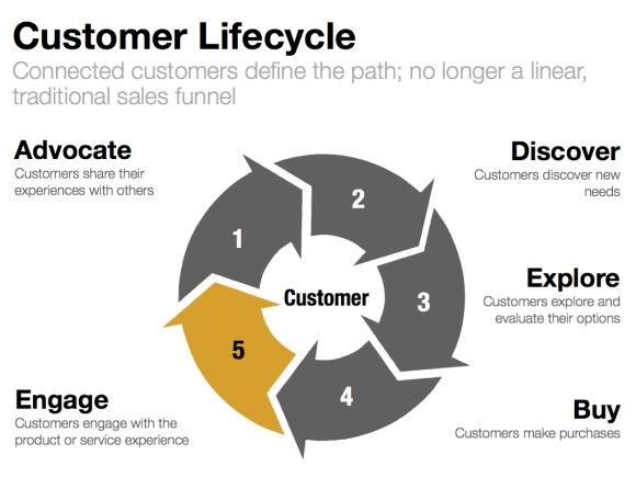 Customer Lifecycle v2.022