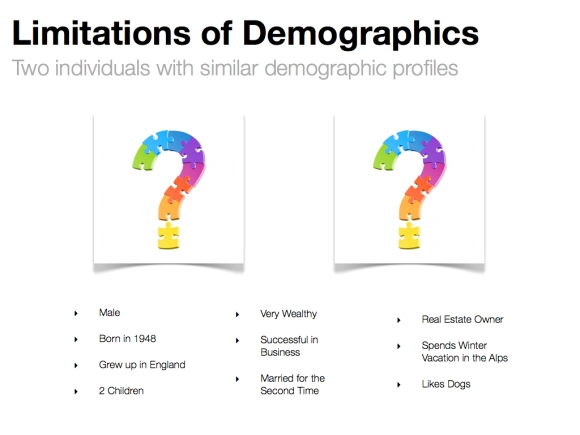 limitations of demographics 1.023