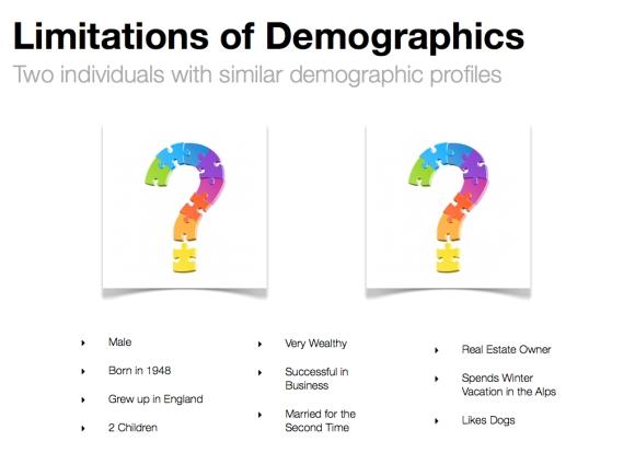 limitations of demographics 1.023
