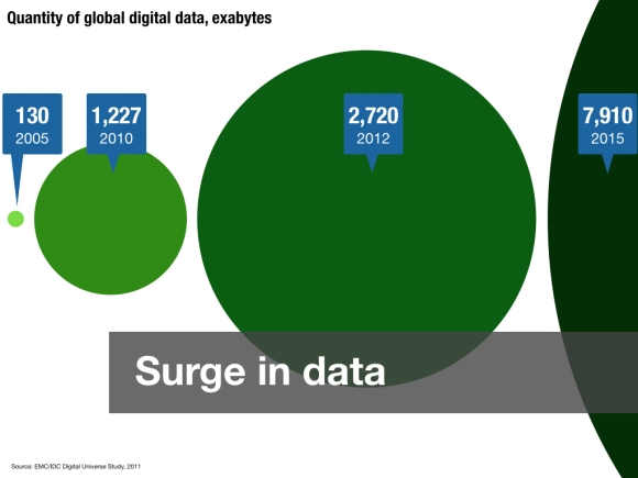 surge in data.001