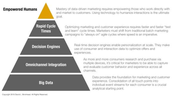 marketing hierarchy.001